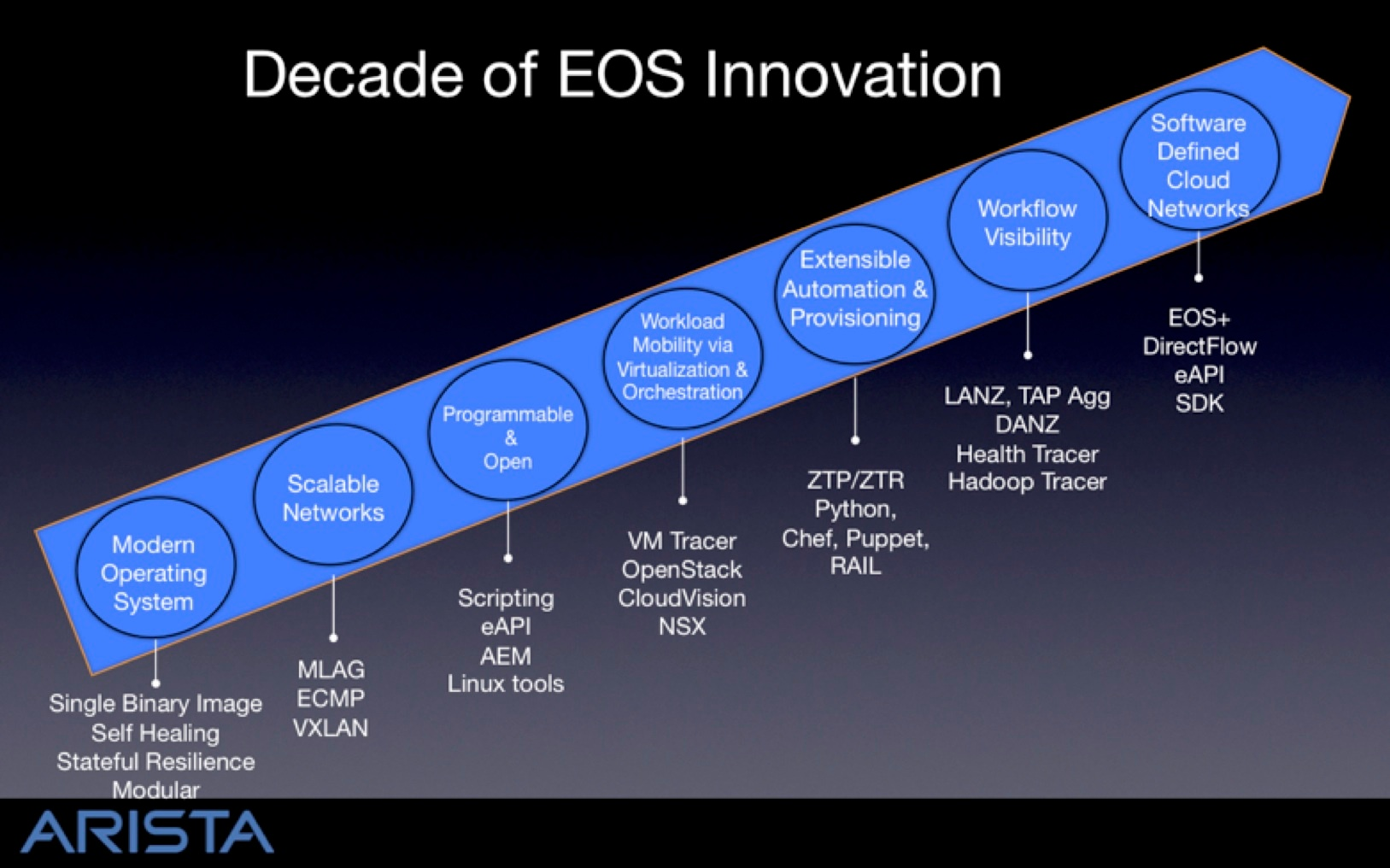 EOS-Innovation